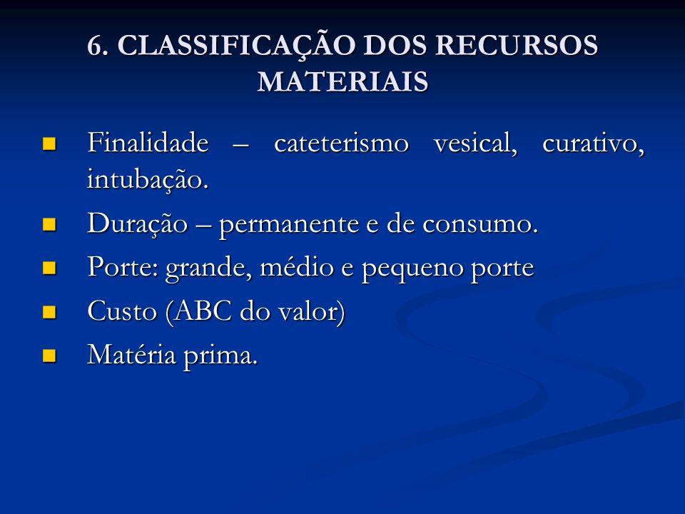 6. CLASSIFICAÇÃO DOS RECURSOS MATERIAIS Finalidade – cateterismo vesical, curativo, intubação. Finalidade – cateterismo vesical, curativo, intubação.