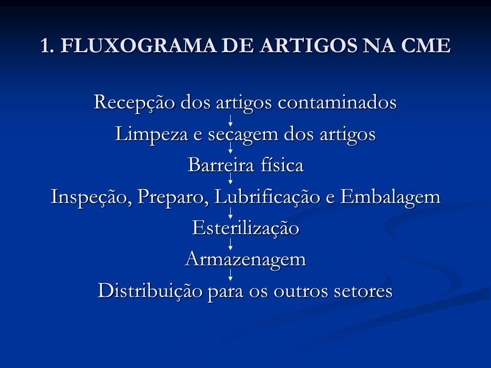 1. FLUXOGRAMA DE ARTIGOS NA CME Recepção dos artigos contaminados Limpeza e secagem dos artigos Barreira física Inspeção, Preparo, Lubrificação e Emba