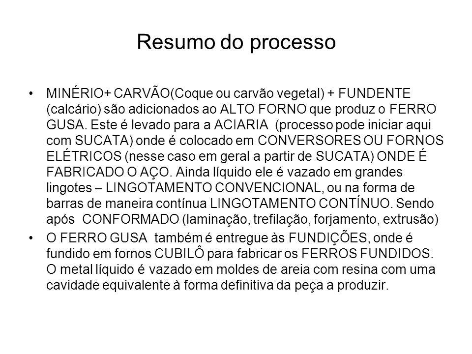 Resumo do processo MINÉRIO+ CARVÃO(Coque ou carvão vegetal) + FUNDENTE (calcário) são adicionados ao ALTO FORNO que produz o FERRO GUSA. Este é levado