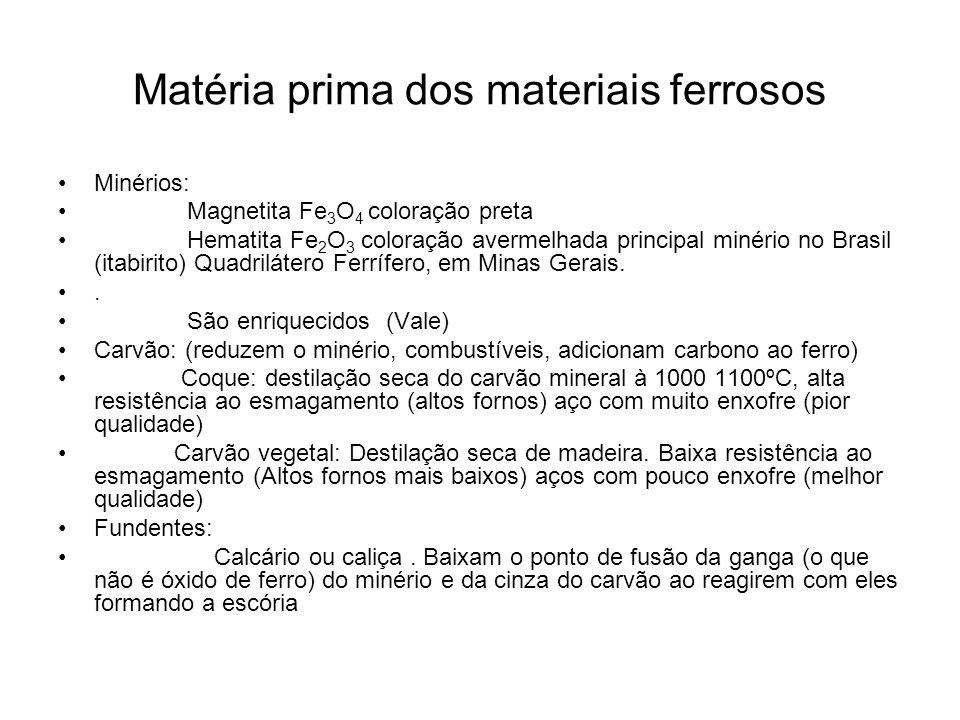 Matéria prima dos materiais ferrosos Minérios: Magnetita Fe 3 O 4 coloração preta Hematita Fe 2 O 3 coloração avermelhada principal minério no Brasil