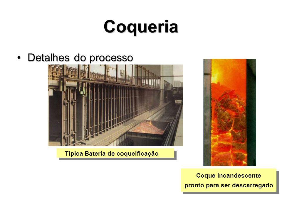Detalhes do processoDetalhes do processo Típica Bateria de coqueificação Coque incandescente pronto para ser descarregado Coque incandescente pronto p