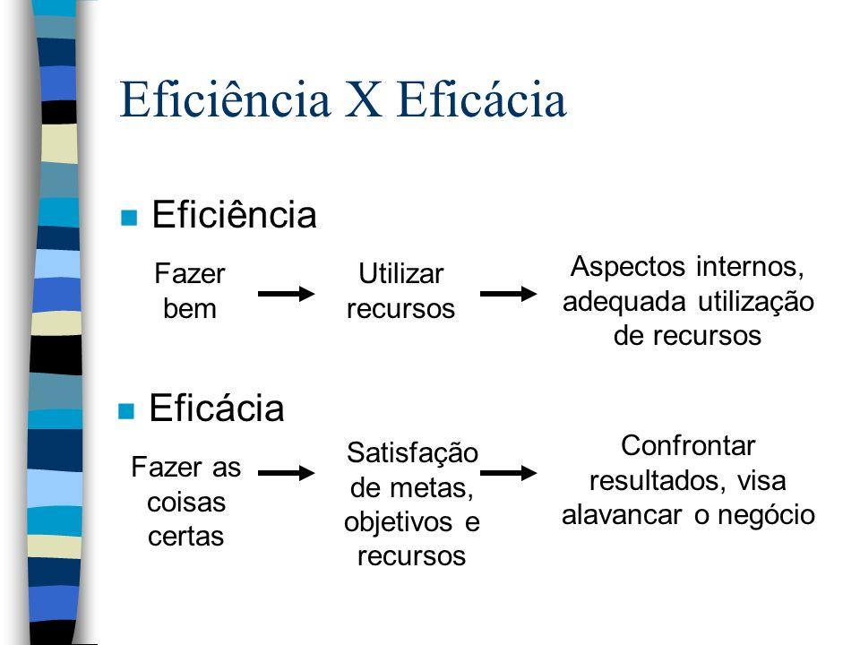 Modelos que tratam do papel da TI nas organizações n Modelo de diagnóstico n Modelo prescritivo n Modelo voltado para ações n Modelo integrativo