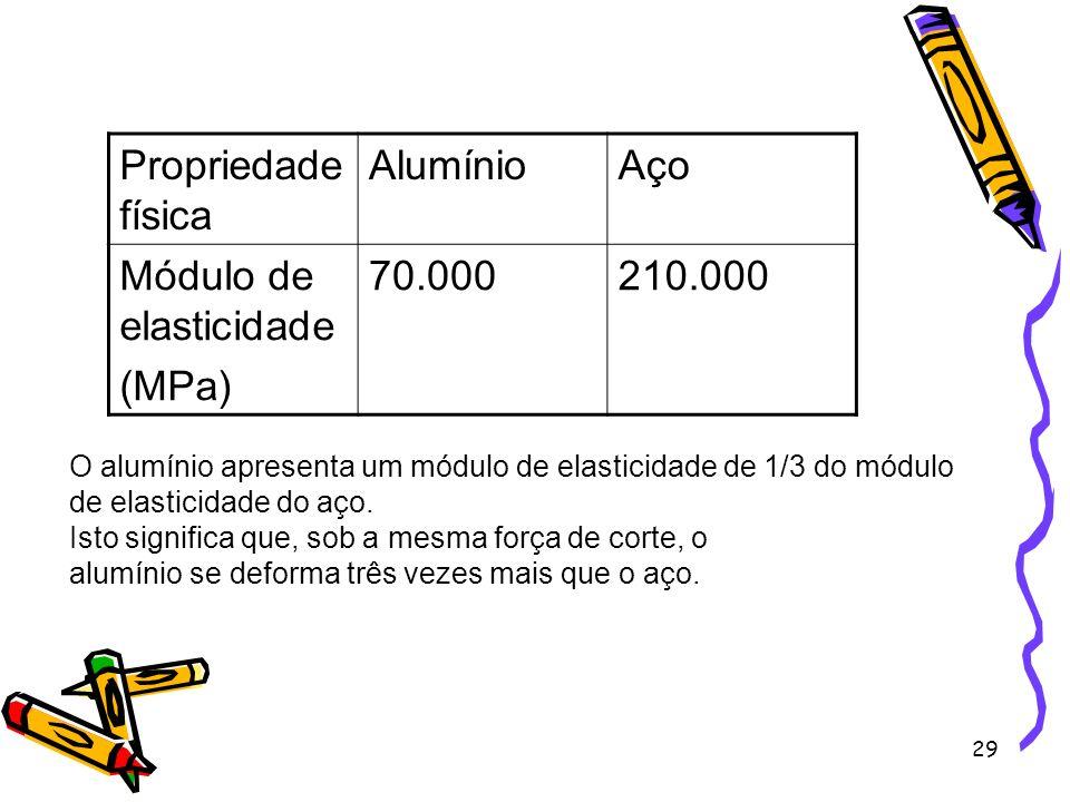29 Propriedade física AlumínioAço Módulo de elasticidade (MPa) 70.000210.000 O alumínio apresenta um módulo de elasticidade de 1/3 do módulo de elasti
