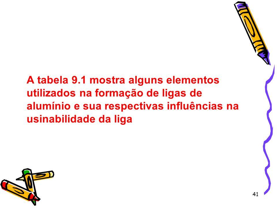 41 A tabela 9.1 mostra alguns elementos utilizados na formação de ligas de alumínio e sua respectivas influências na usinabilidade da liga