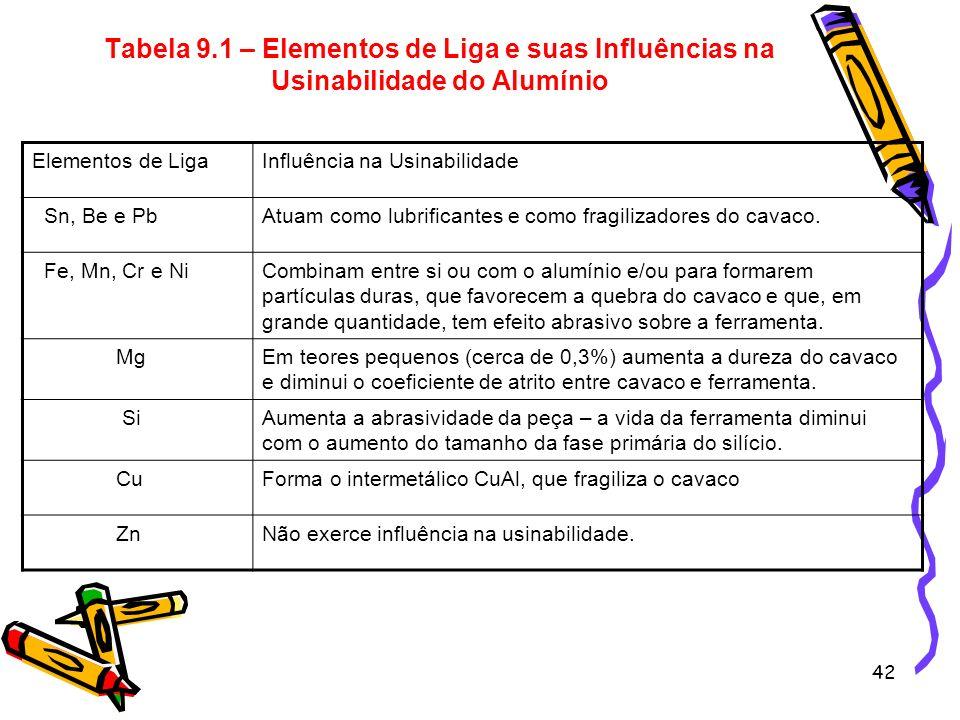 42 Tabela 9.1 – Elementos de Liga e suas Influências na Usinabilidade do Alumínio Elementos de LigaInfluência na Usinabilidade Sn, Be e PbAtuam como l