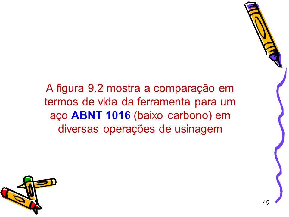 49 A figura 9.2 mostra a comparação em termos de vida da ferramenta para um aço ABNT 1016 (baixo carbono) em diversas operações de usinagem