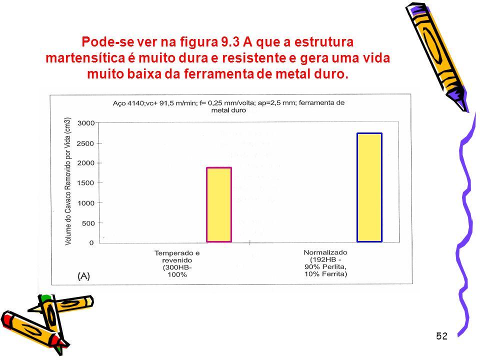 52 Pode-se ver na figura 9.3 A que a estrutura martensítica é muito dura e resistente e gera uma vida muito baixa da ferramenta de metal duro.