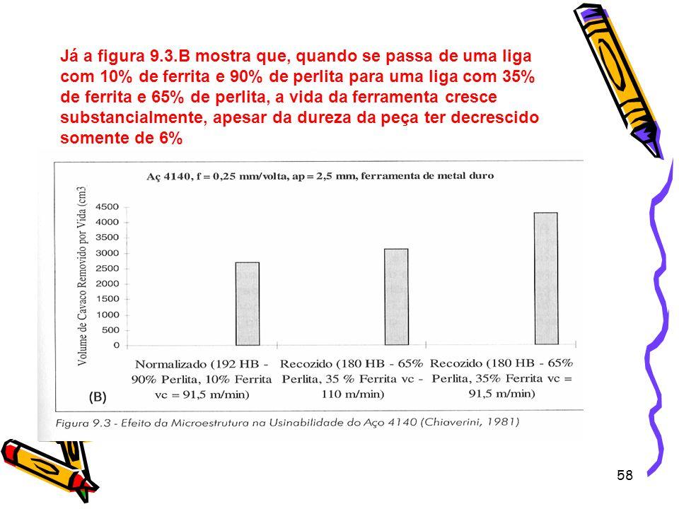 58 Já a figura 9.3.B mostra que, quando se passa de uma liga com 10% de ferrita e 90% de perlita para uma liga com 35% de ferrita e 65% de perlita, a