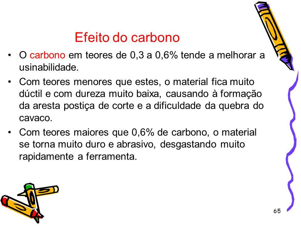 65 Efeito do carbono O carbono em teores de 0,3 a 0,6% tende a melhorar a usinabilidade. Com teores menores que estes, o material fica muito dúctil e
