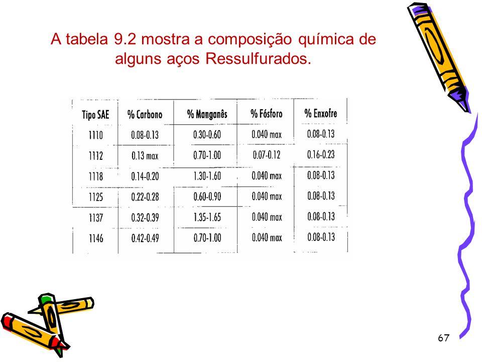 67 A tabela 9.2 mostra a composição química de alguns aços Ressulfurados.