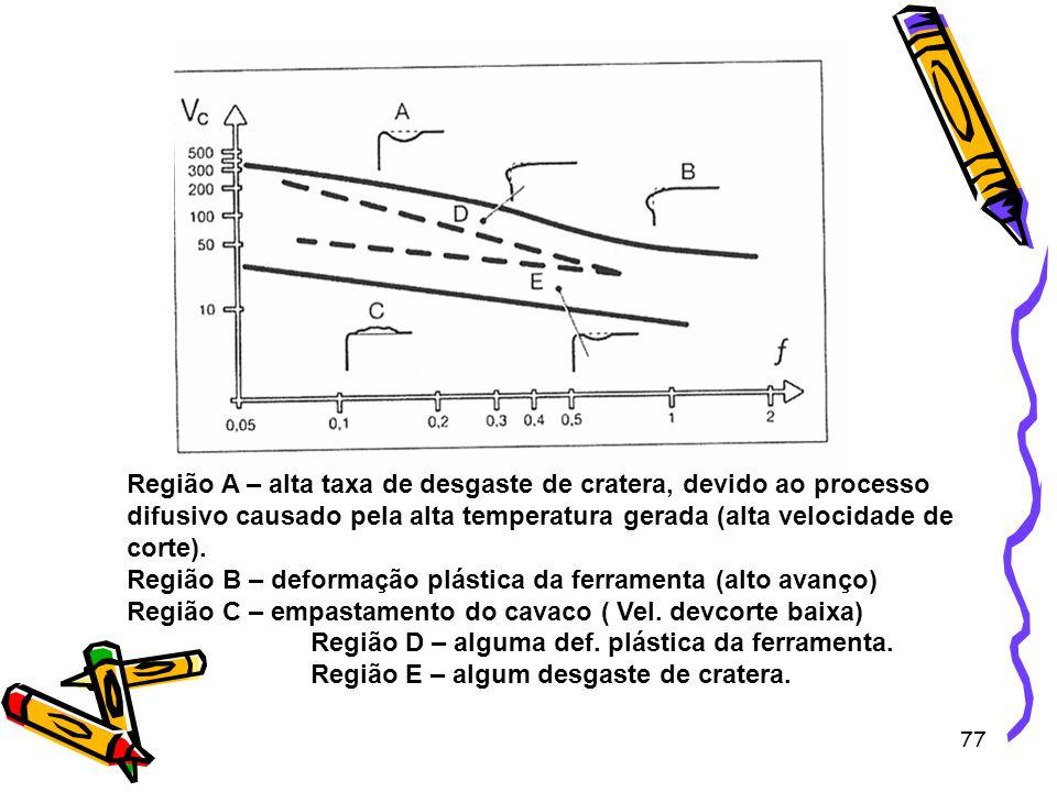 77 Região A – alta taxa de desgaste de cratera, devido ao processo difusivo causado pela alta temperatura gerada (alta velocidade de corte). Região B