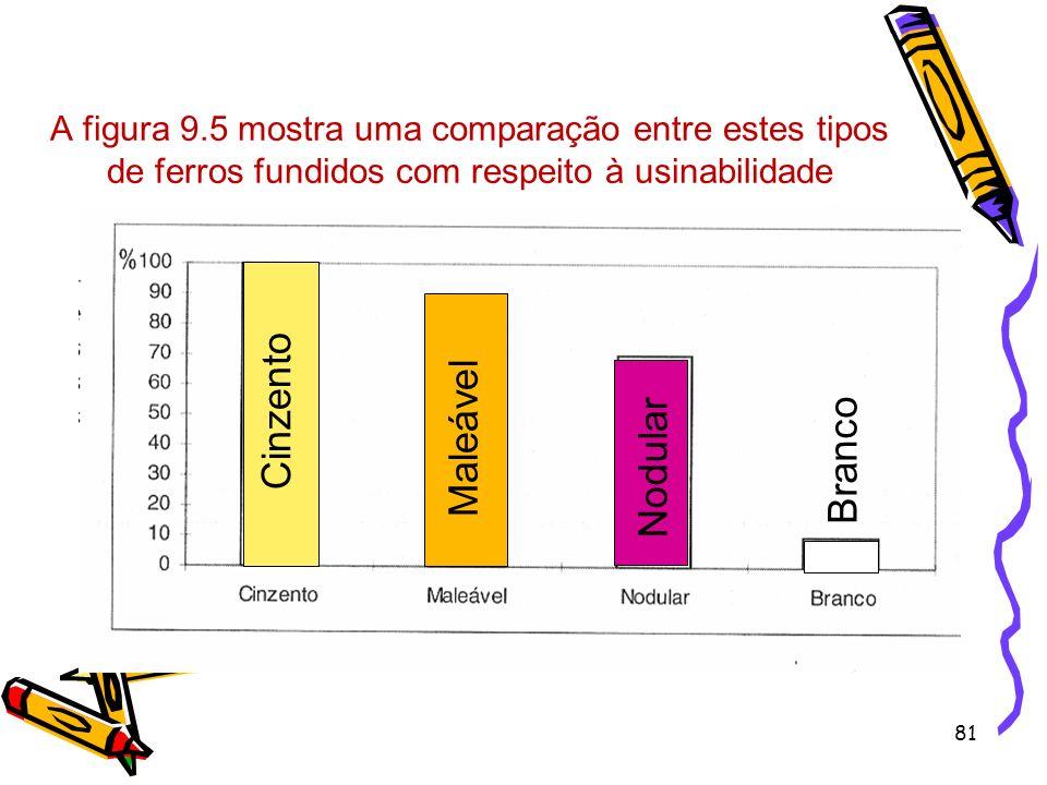 81 A figura 9.5 mostra uma comparação entre estes tipos de ferros fundidos com respeito à usinabilidade Cinzento Maleável Nodular Branco