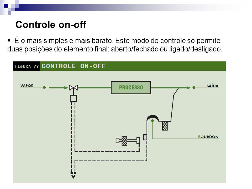 Controle on-off É o mais simples e mais barato. Este modo de controle só permite duas posições do elemento final: aberto/fechado ou ligado/desligado.