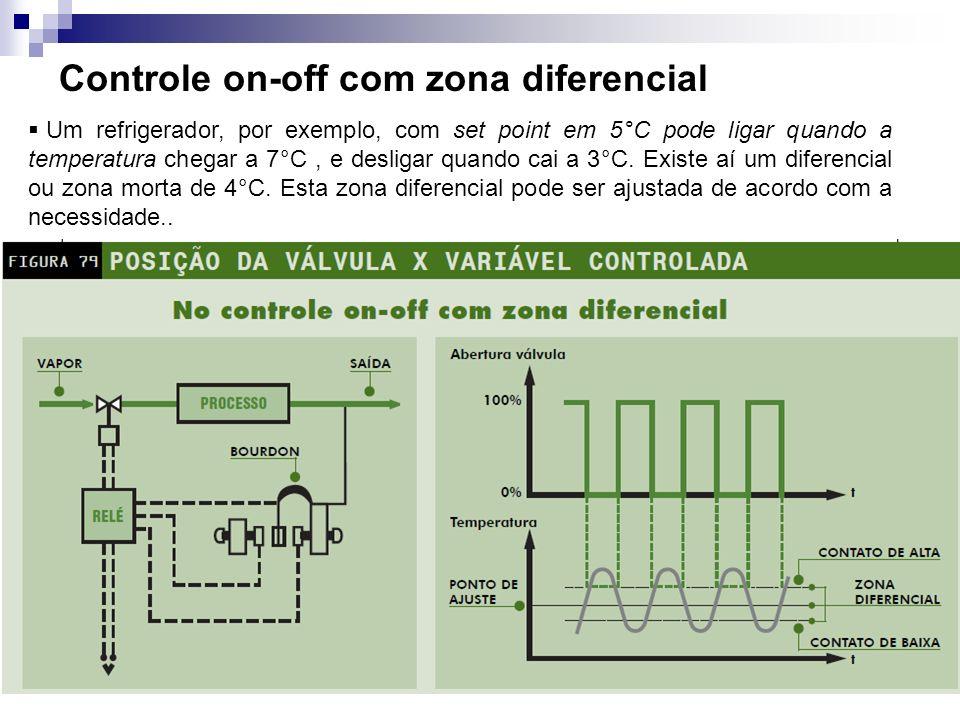 Controle on-off com zona diferencial Um refrigerador, por exemplo, com set point em 5°C pode ligar quando a temperatura chegar a 7°C, e desligar quand