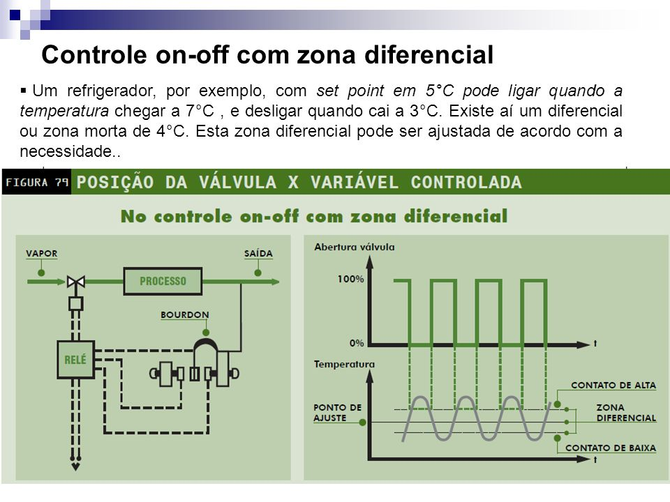 Controle proporcional Neste controle, a amplitude de correção é proporcional à amplitude do desvio.