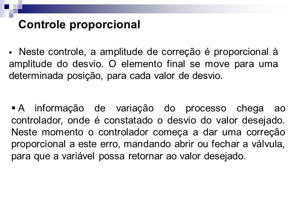 Controle proporcional Como neste modo de controle a correção é proporcional ao tamanho do erro, a válvula reagirá para determinada posição, que causará uma nova situação de equilíbrio ao processo, diferente da anterior.