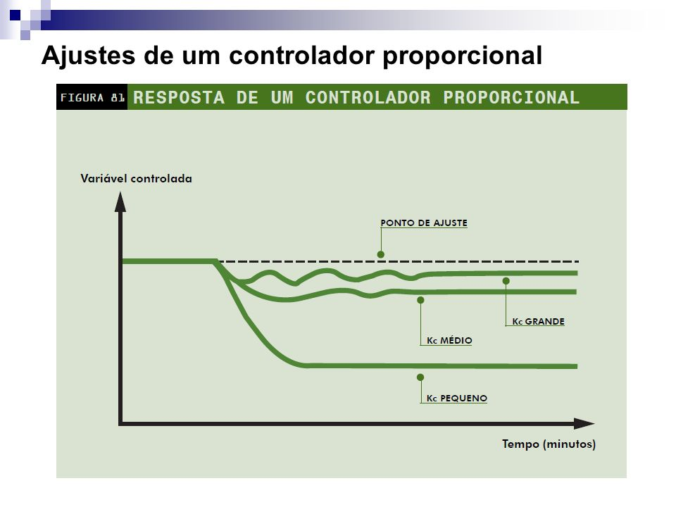 Influência do ajuste da faixa proporcional (ou do ganho) Um ajuste indevido no controlador pode provocar oscilações violentas ou respostas lentas demais.