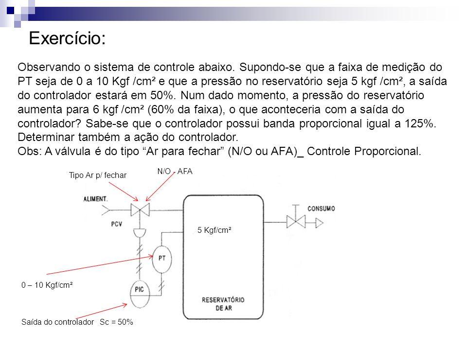 Exercício: Observando o sistema de controle abaixo. Supondo-se que a faixa de medição do PT seja de 0 a 10 Kgf /cm² e que a pressão no reservatório se