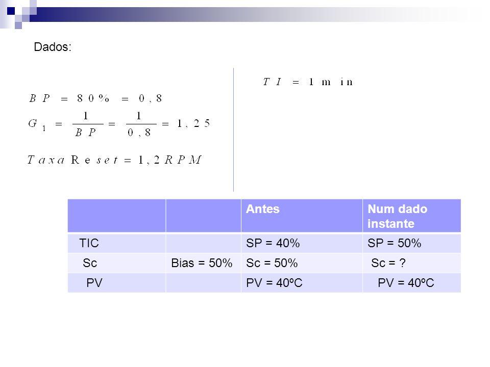 Solução : Ação = P + I (Proporcional e Integral) Obs: O controle proporcional é direto, pois a válvula é do tipo Ar para Abrir (N/C).