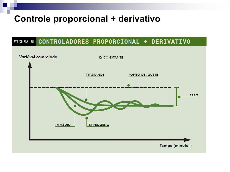 Ajuste de um controlador derivativo Tempo derivativo É definido como o tempo em minutos em que o modo derivativo adianta o efeito do modo proporcional.