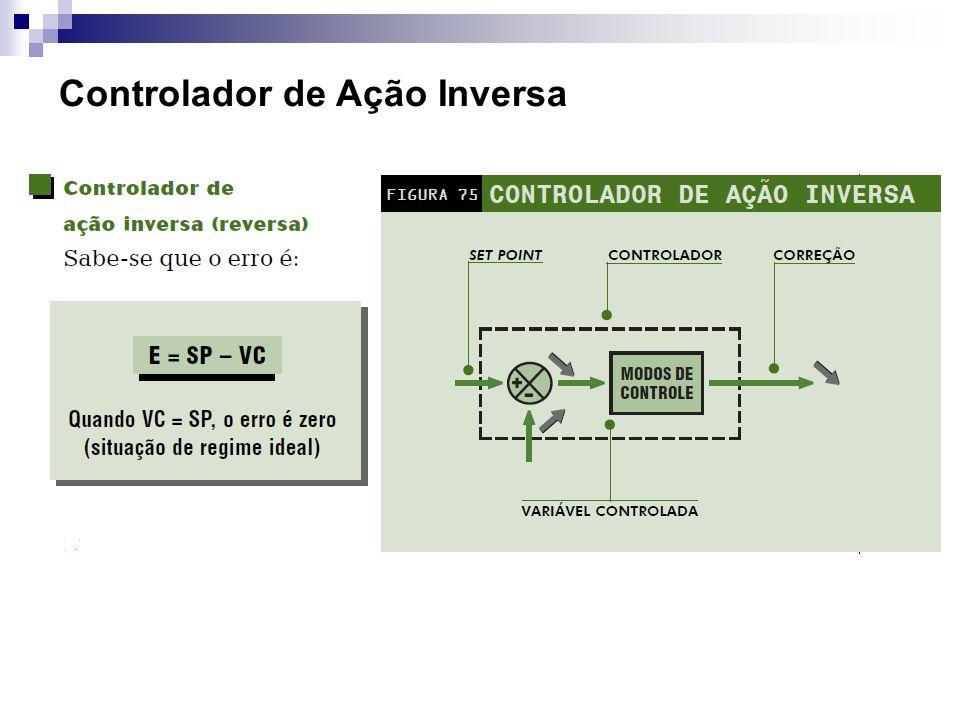 Controlador de Ação Inversa