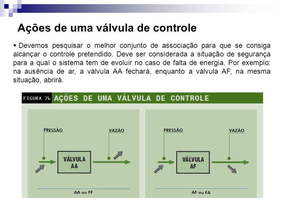 Ações de uma válvula de controle Devemos pesquisar o melhor conjunto de associação para que se consiga alcançar o controle pretendido. Deve ser consid