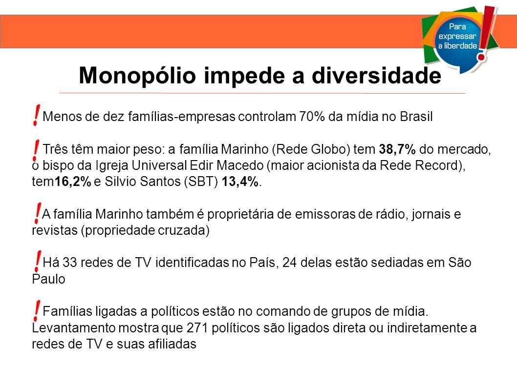 Monopólio impede a diversidade Menos de dez famílias-empresas controlam 70% da mídia no Brasil Três têm maior peso: a família Marinho (Rede Globo) tem 38,7% do mercado, o bispo da Igreja Universal Edir Macedo (maior acionista da Rede Record), tem16,2% e Silvio Santos (SBT) 13,4%.
