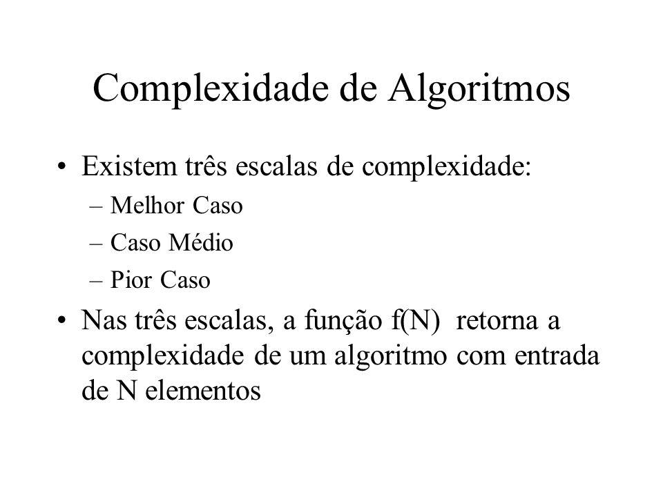 Complexidade de Algoritmos – Melhor Caso Definido pela letra grega Ω (Ômega) É o menor tempo de execução em uma entrada de tamanho N É pouco usado, por ter aplicação em poucos casos.
