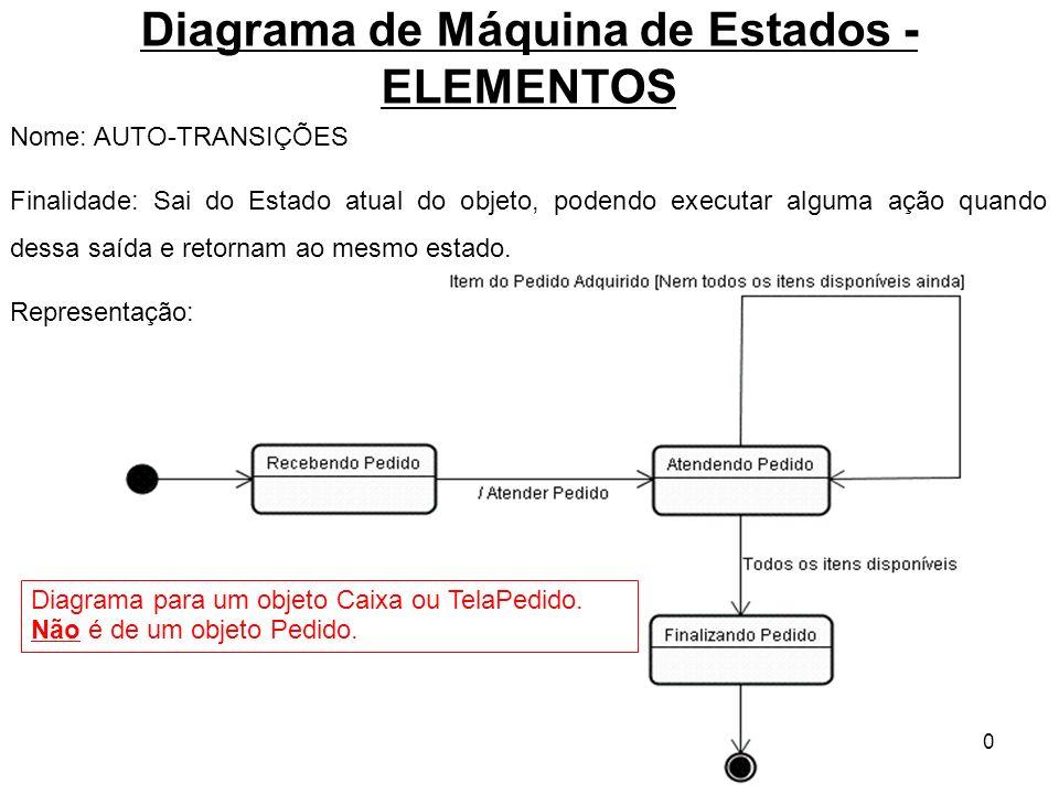 10 Diagrama de Máquina de Estados - ELEMENTOS Nome: AUTO-TRANSIÇÕES Finalidade: Sai do Estado atual do objeto, podendo executar alguma ação quando des