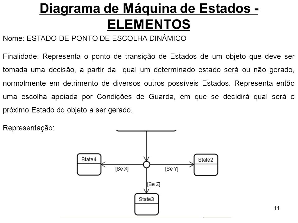 11 Diagrama de Máquina de Estados - ELEMENTOS Nome: ESTADO DE PONTO DE ESCOLHA DINÂMICO Finalidade: Representa o ponto de transição de Estados de um o