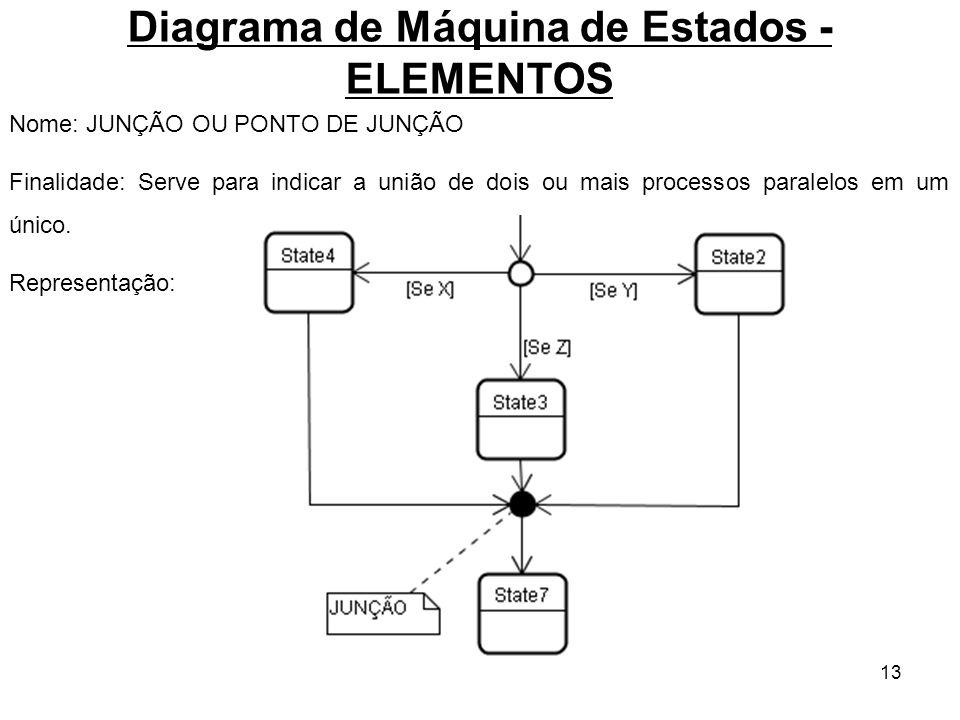 13 Diagrama de Máquina de Estados - ELEMENTOS Nome: JUNÇÃO OU PONTO DE JUNÇÃO Finalidade: Serve para indicar a união de dois ou mais processos paralel