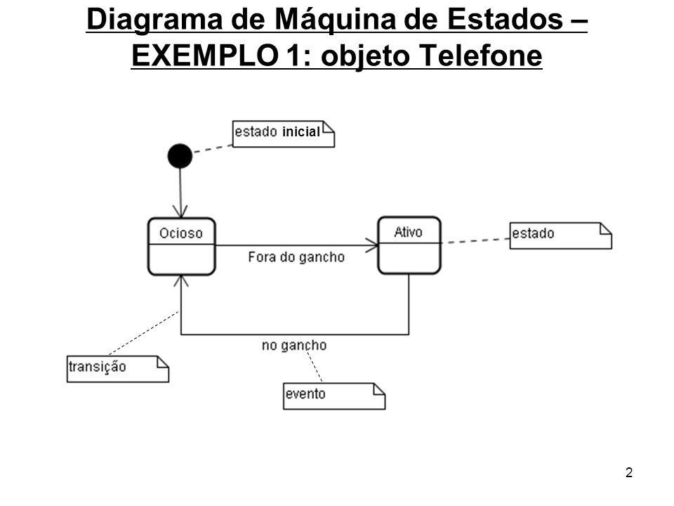 2 Diagrama de Máquina de Estados – EXEMPLO 1: objeto Telefone inicial