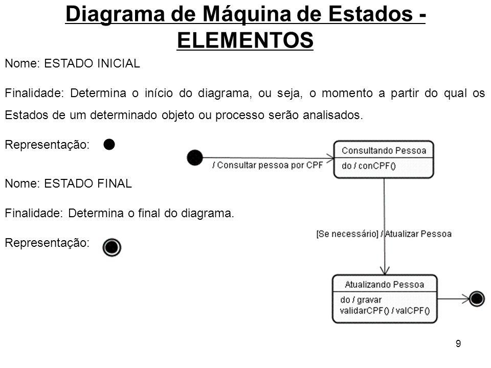 9 Diagrama de Máquina de Estados - ELEMENTOS Nome: ESTADO INICIAL Finalidade: Determina o início do diagrama, ou seja, o momento a partir do qual os E