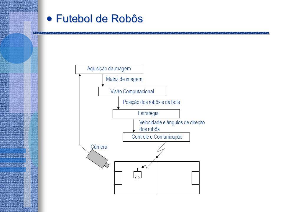 Posição dos robôs e da bola Velocidade e ângulos de direção dos robôs Câmera Controle e Comunicação Estratégia Matriz de imagem Visão Computacional Aquisição da imagem Futebol de Robôs Futebol de Robôs