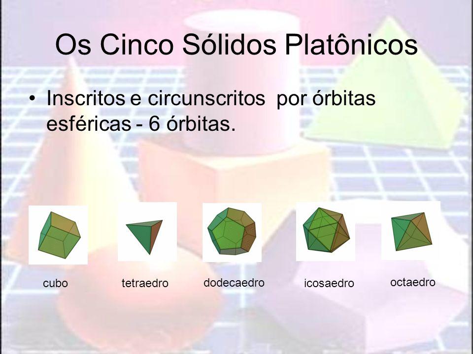 Os Cinco Sólidos Platônicos Inscritos e circunscritos por órbitas esféricas - 6 órbitas. tetraedrocubo octaedro dodecaedro icosaedro