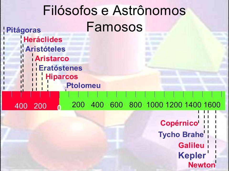 Filósofos e Astrônomos Famosos 200400 1000800600400 200 120014001600 Newton Kepler Tycho Brahe Copérnico 0 Ptolomeu Hiparcos Eratóstenes Aristarco Ari