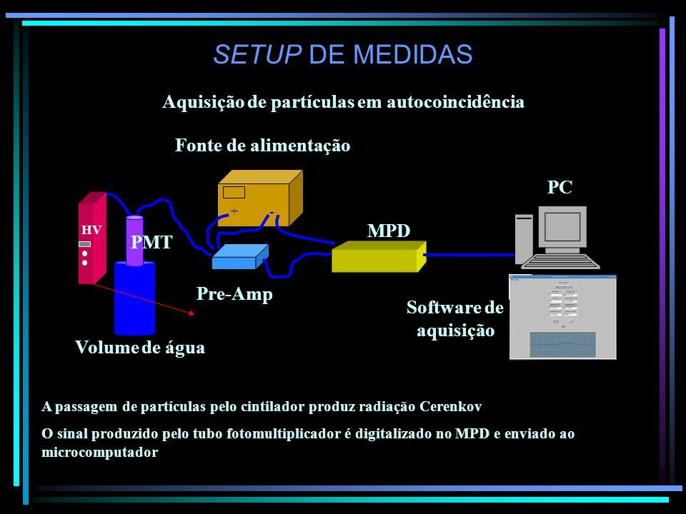 SETUP DE MEDIDAS Aquisição de partículas em coincidência MPD Pre-Amp + - PMT PC AND O sinal produzido pelo tubo fotomultiplicador será digitalizado no MPD somente quando habilitado pelo sinal de trigger dado pela coincidência de eventos Software de aquisição