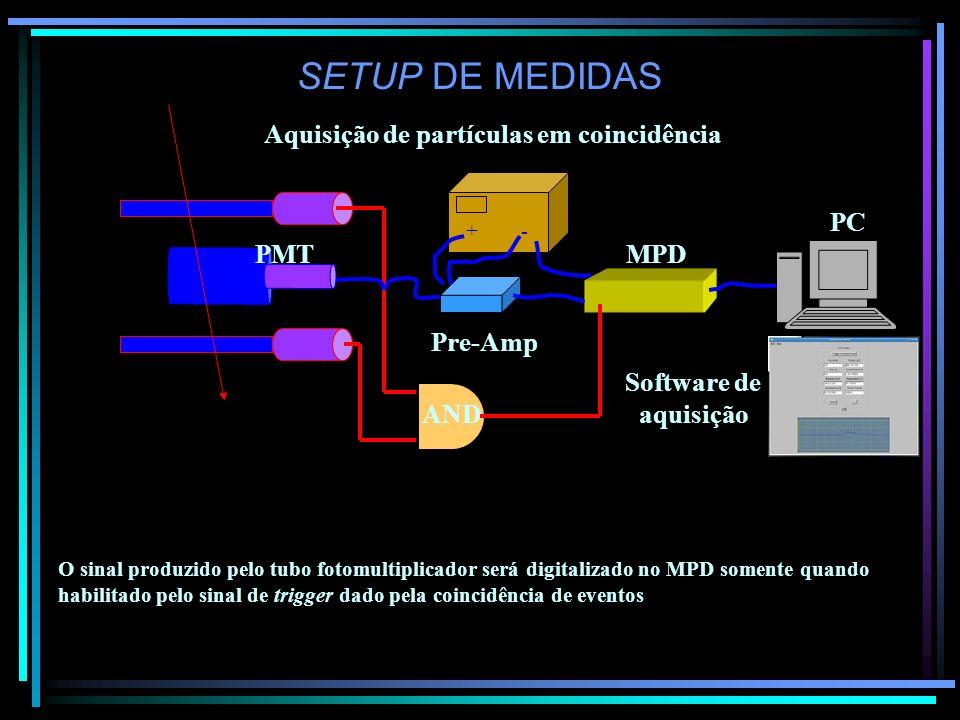 SETUP DE MEDIDAS Aquisição de partículas em coincidência MPD Pre-Amp + - PMT PC AND O sinal produzido pelo tubo fotomultiplicador será digitalizado no