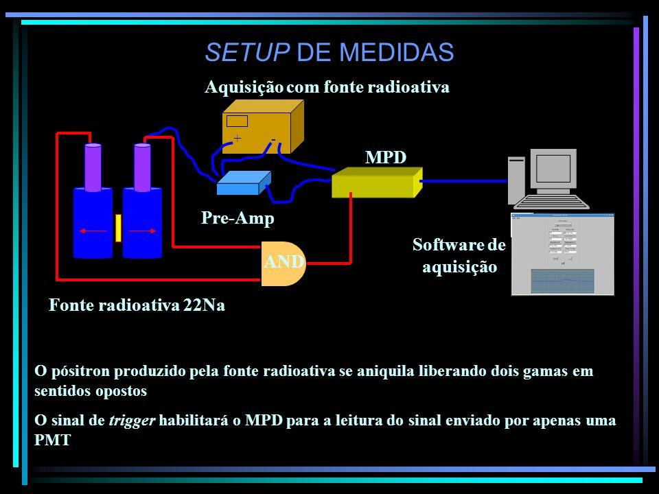 SETUP DE MEDIDAS Aquisição com fonte radioativa MPD Pre-Amp + - Fonte radioativa 22Na PC O pósitron produzido pela fonte radioativa se aniquila libera