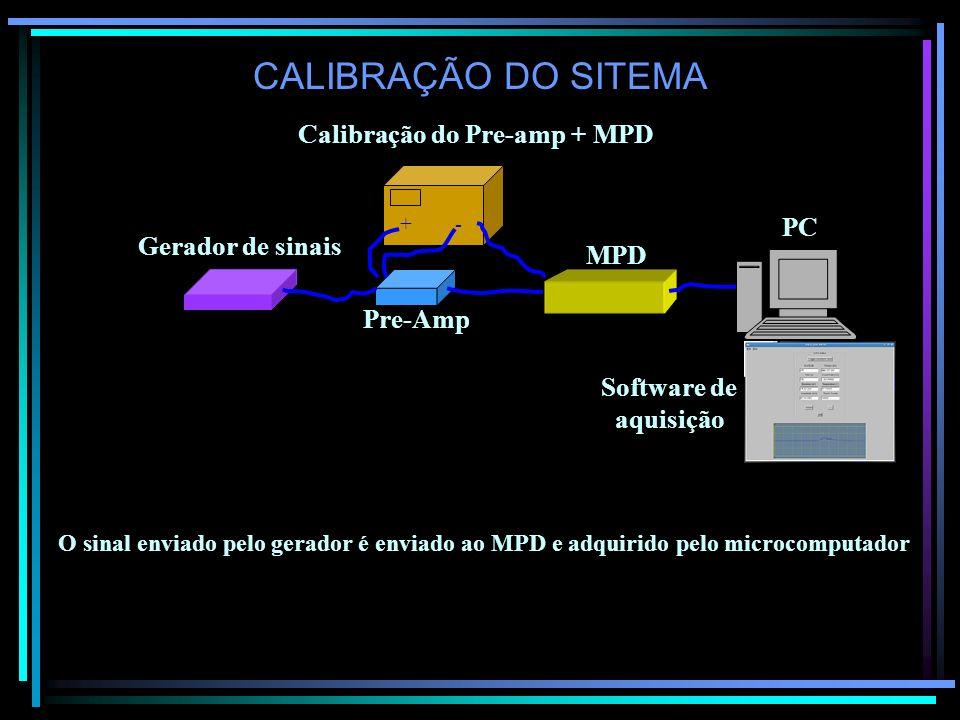 CALIBRAÇÃO DO SITEMA Calibração do Pre-amp + MPD Gerador de sinais Pre-Amp + - MPD PC Software de aquisição O sinal enviado pelo gerador é enviado ao