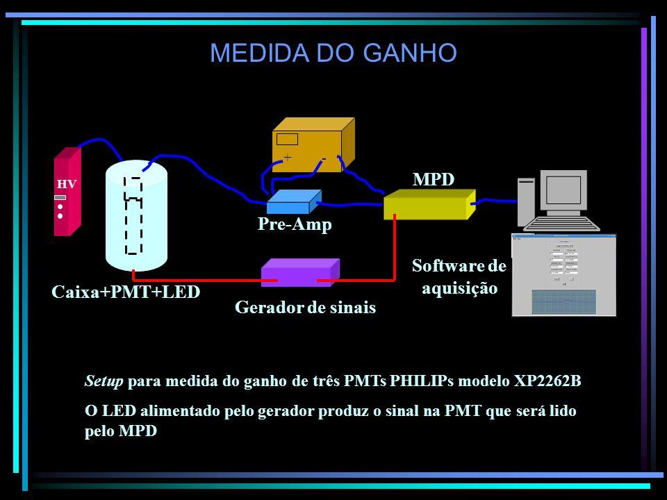 MEDIDA DO GANHO HV Gerador de sinais Pre-Amp Caixa+PMT+LED + - MPD Setup para medida do ganho de três PMTs PHILIPs modelo XP2262B O LED alimentado pel