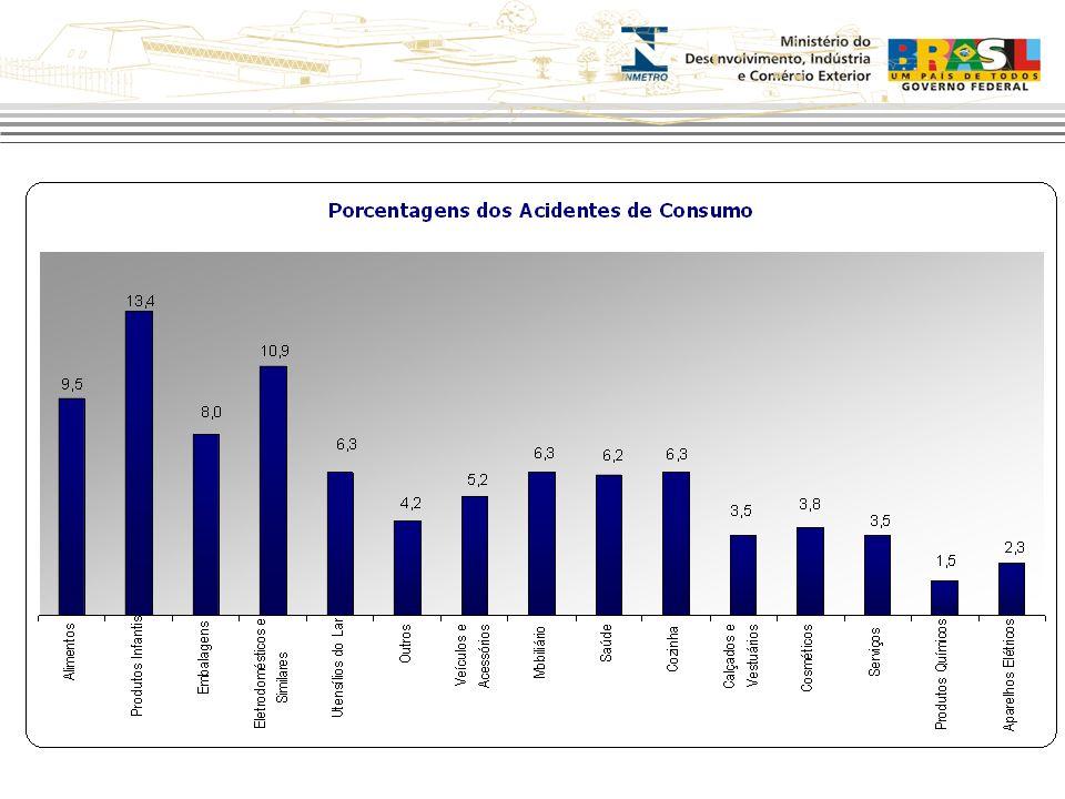 Acidentes de Consumo: Relate seu Caso òhttp://www.inmetro.gov.br/consumidor/acidente_consumo.asp òwww.portaldoconsumidor.gov.br
