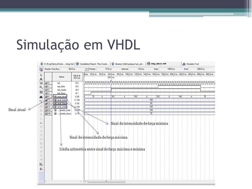 Simulação em VHDL Sinal de intensidade de força máxima Sinal de intensidade de força mínima Média aritmética entre sinal de força máxima e mínima Sina