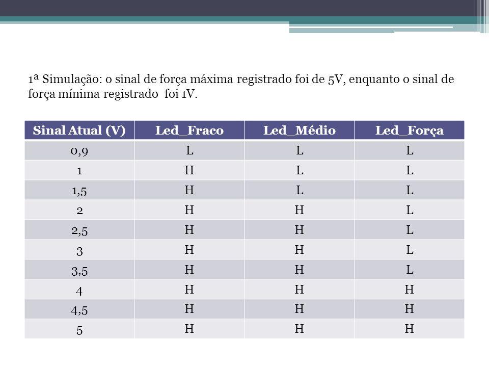 Sinal Atual (V)Led_FracoLed_MédioLed_Força 0,9LLL 1HLL 1,5HLL 2HHL 2,5HHL 3HHL 3,5HHL 4HHH 4,5HHH 5HHH 1ª Simulação: o sinal de força máxima registrad