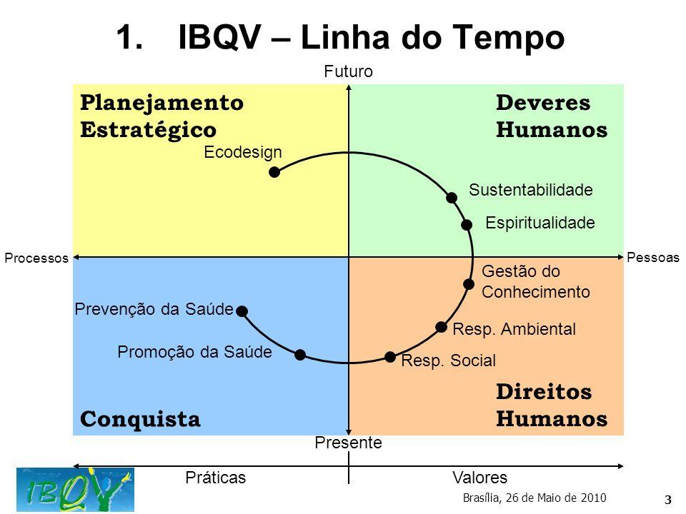 3 1.IBQV – Linha do Tempo Brasília, 26 de Maio de 2010 PráticasValores Presente Futuro Pessoas Processos Ecodesign Sustentabilidade Espiritualidade Ge