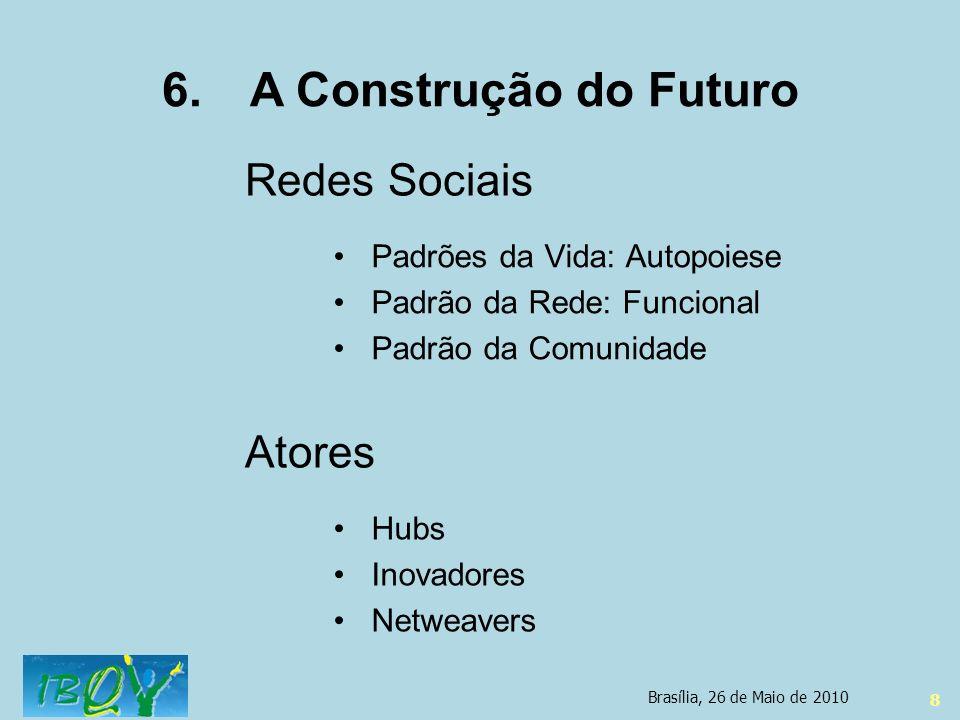 8 Hubs Inovadores Netweavers Atores 6.A Construção do Futuro Redes Sociais Padrões da Vida: Autopoiese Padrão da Rede: Funcional Padrão da Comunidade