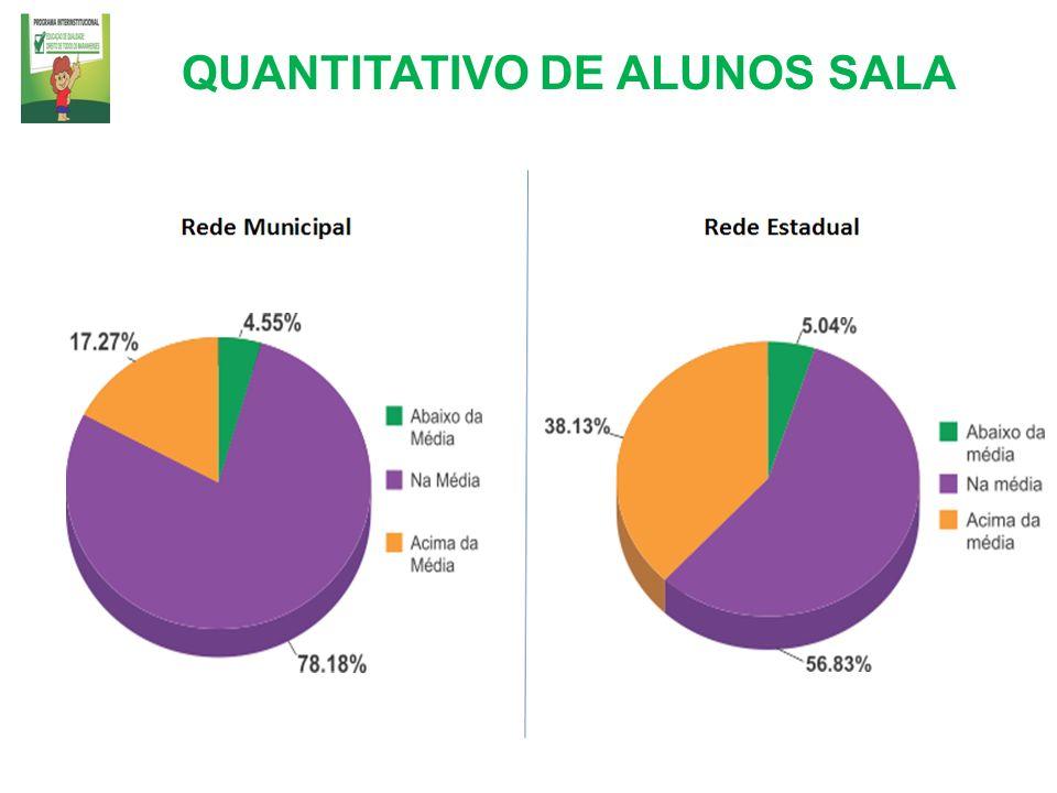 QUANTITATIVO DE ALUNOS SALA