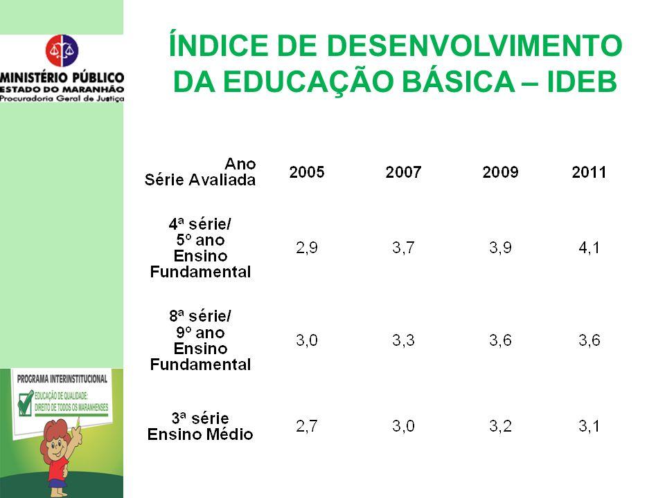 ÍNDICE DE DESENVOLVIMENTO DA EDUCAÇÃO BÁSICA – IDEB