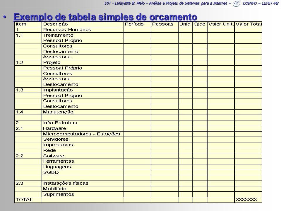 107 - Lafayette B. Melo – Análise e Projeto de Sistemas para a Internet – COINFO – CEFET-PB Exemplo de tabela simples de orcamentoExemplo de tabela si