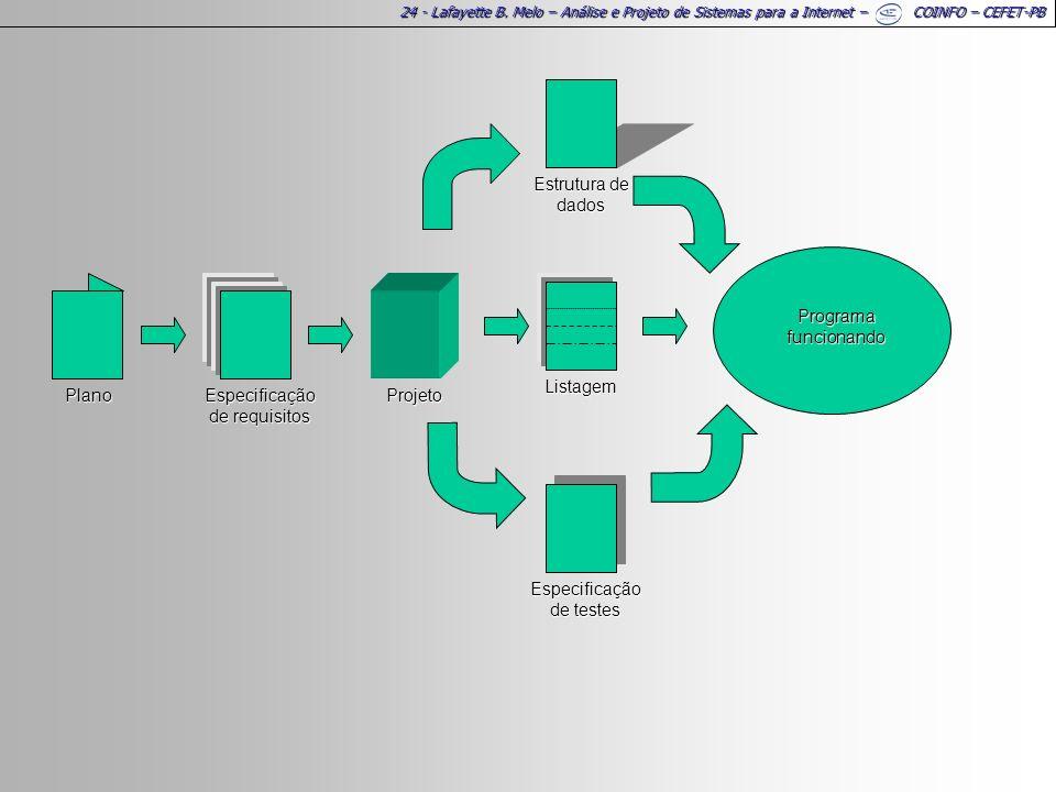 24 - Lafayette B. Melo – Análise e Projeto de Sistemas para a Internet – COINFO – CEFET-PB Programa funcionando Especificação de testes Estrutura de d